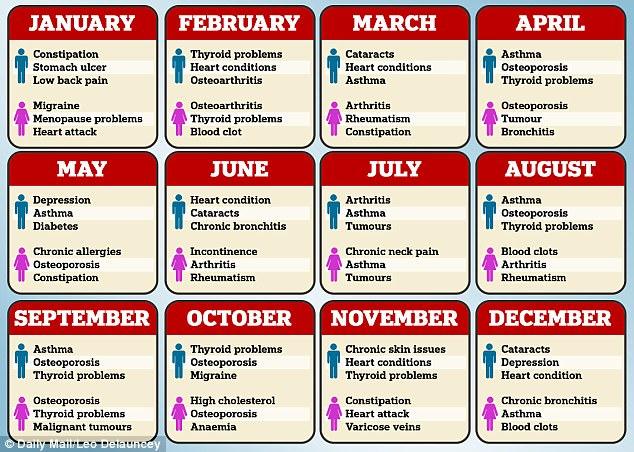 ارتباط میان ماه تولد و سلامتی